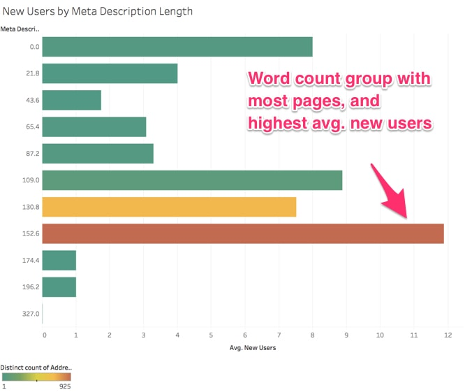New users gravitate towards a meta description length of around 153 words.