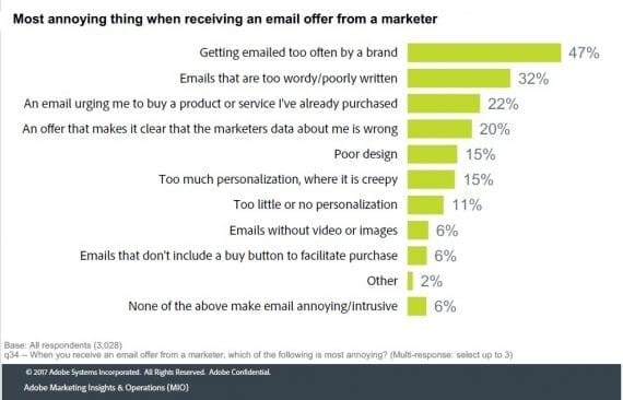 "Forty-seven percent of respondents replied that ""Getting emailed too often"" is the most annoying thing about receiving marketing emails."