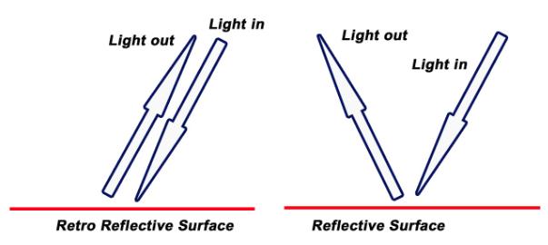 Reflective vs. retro reflective