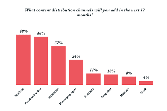 A recent HubSpot survey found that 48 percent and 46 percent of marketers surveyed planned to add videos on YouTube and Facebook, respectively, to their content distribution channels in 2018.