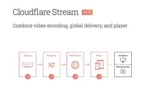 Cloudflare Stream