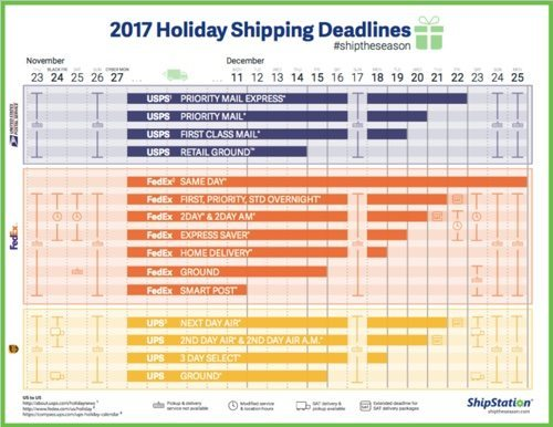ShipStation's holiday shipping deadlines infographic (PDF).