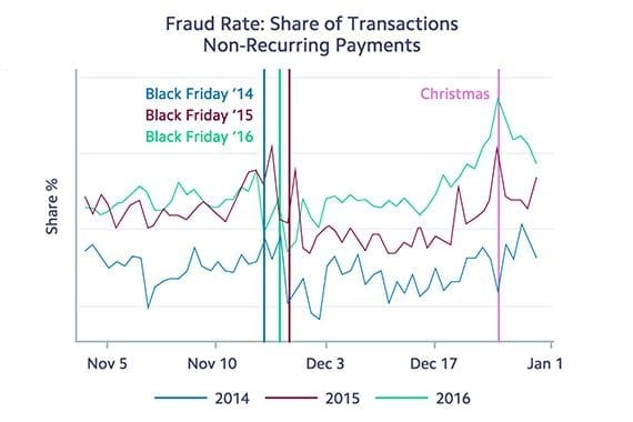 Stripe data showed that the dollar volume of fraud activity is somewhat consistent throughout the holiday season. As a percentage, it is relatively low on peak selling days, such as Black Friday, but relatively high during quiet times, such as Christmas Day.