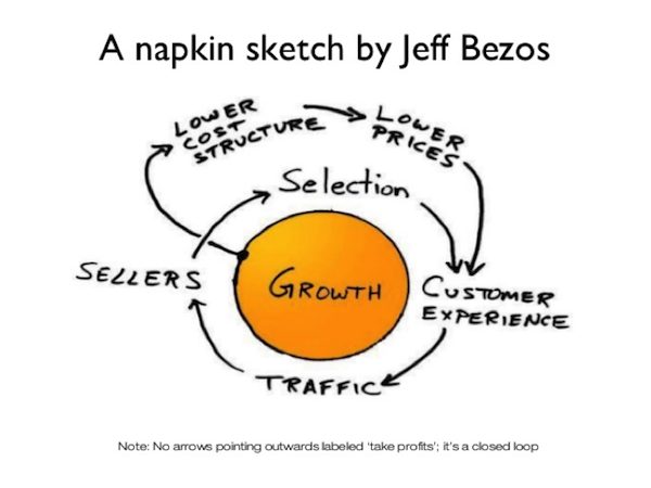 Jeff Bezos's famous napkin sketch outlined the strategy for Amazon.