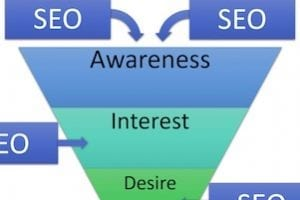 How SEO Impacts the Ecommerce Sales Funnel