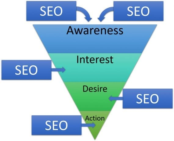 Search engine optimization greatly impacts the traditional AIDA sales funnel — awareness, interest, desire, action.