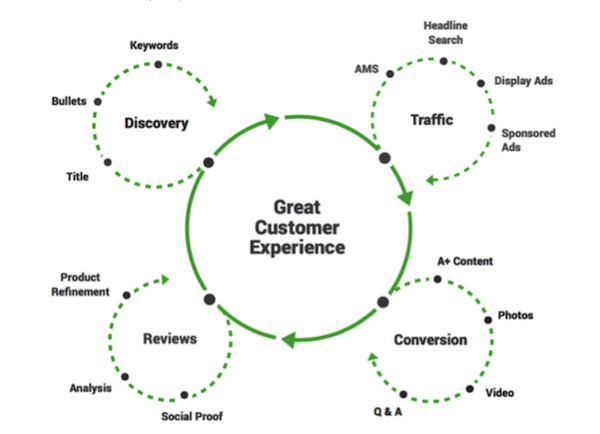 SellerLabs' illustration shows how Amazon sellers can offer a compelling customer experience.