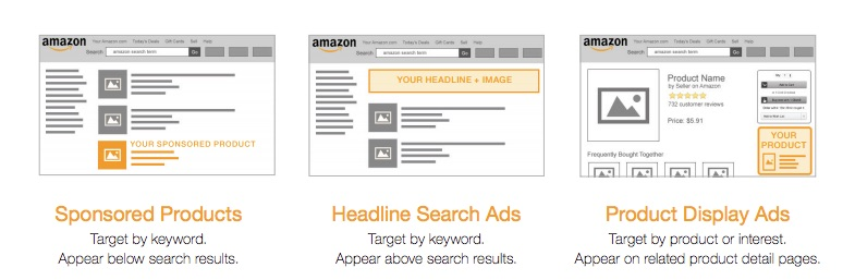 Amazon offers three ad types: Sponsored Products, Headline Search, and Product Display.
