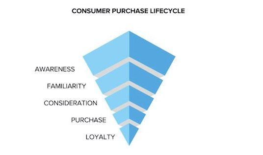 Before buying a product, consumers typically pass through multiple stages, from initial awareness, to familiarity, to consideration, and, ultimately, to purchase. Satisfied customers become loyal, hopefully.