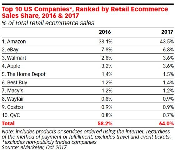 amazon continued to dominate ecommerce in 2017 grabbing 435 percent of all us ecommerce sales