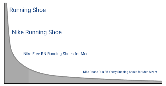 "The more specific a search term, the further down the tail it will be. In this example, ""Running Shoe,"" a general phrase, produces more search results than ""Nike Roshe Run FB Yeezy Running Shoes for Men Size 9,"" a long-tail phrase."