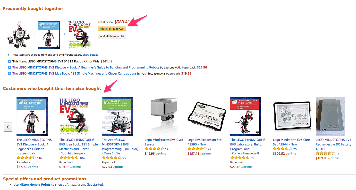 Amazon recommends complementary products to increase order size.