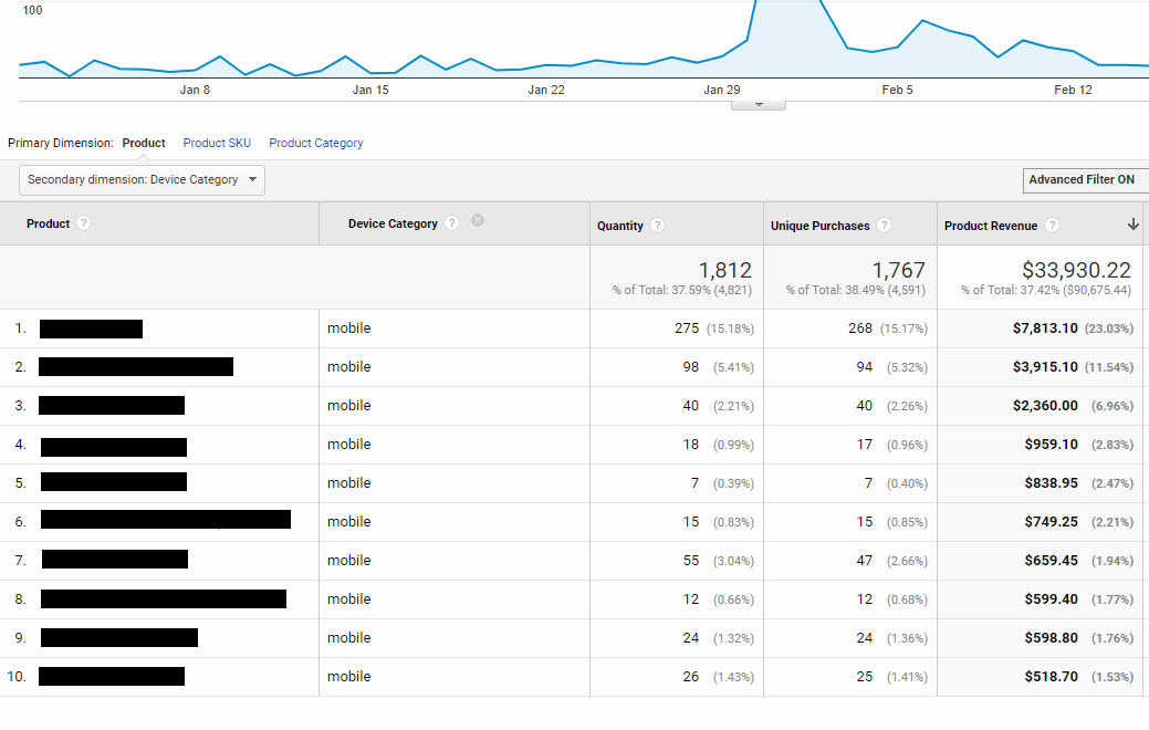 Google Analytics can report how well products perform on mobile