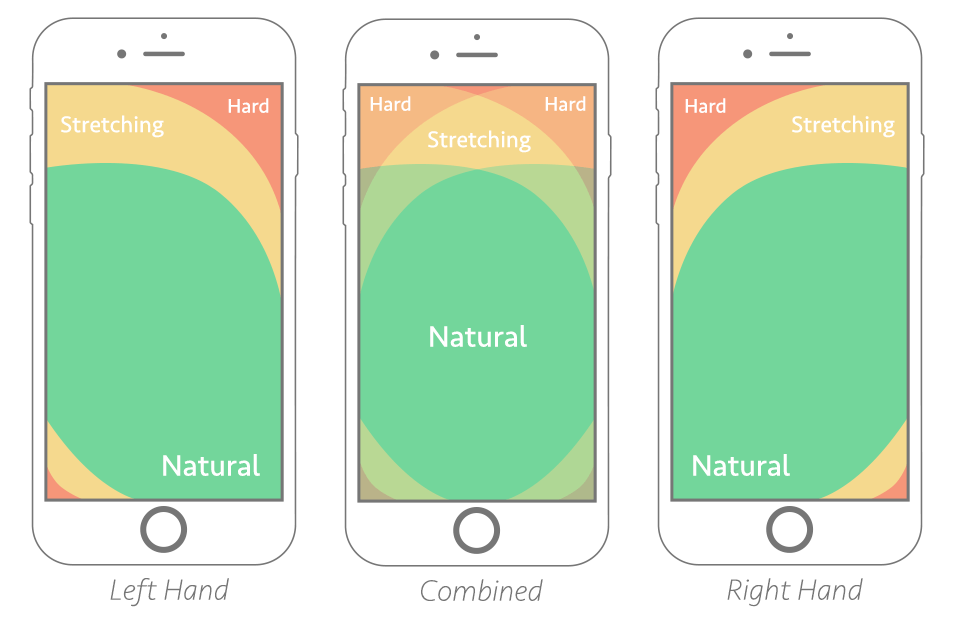 Does Your Mobile Site Pass the Thumb Zone Test?