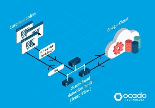 Ocado Fraud Detection Technology