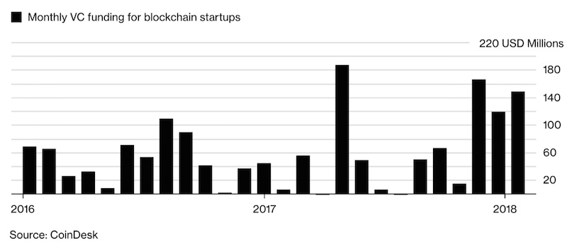 Since 2016, venture capital firms have invested millions of dollars in all types of blockchain projects.