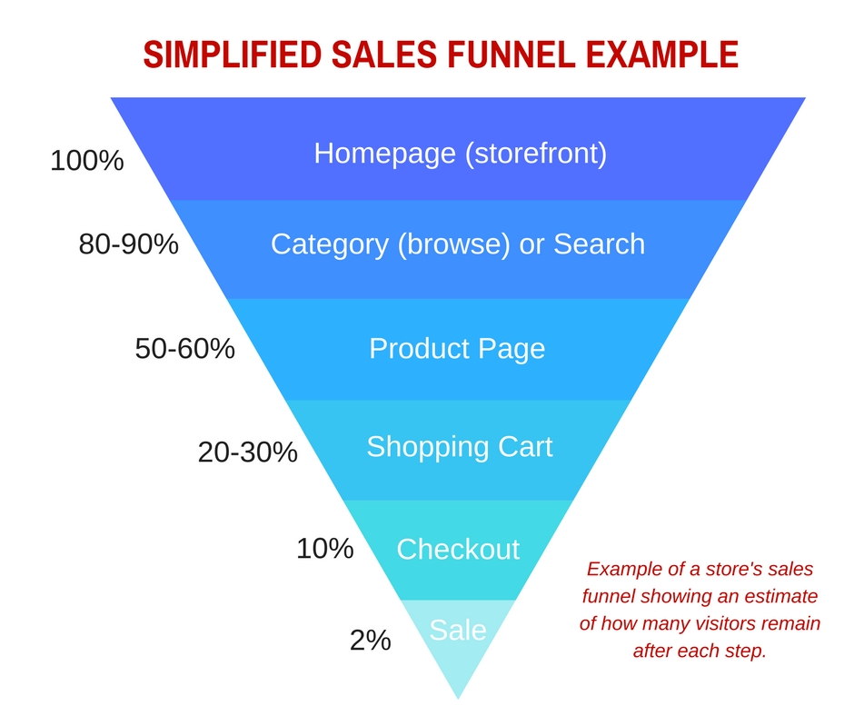 A natural progression for buyers on an ecommerce site could be home page to browse or search to product page to shopping cart to checkout and, finally, to purchase.