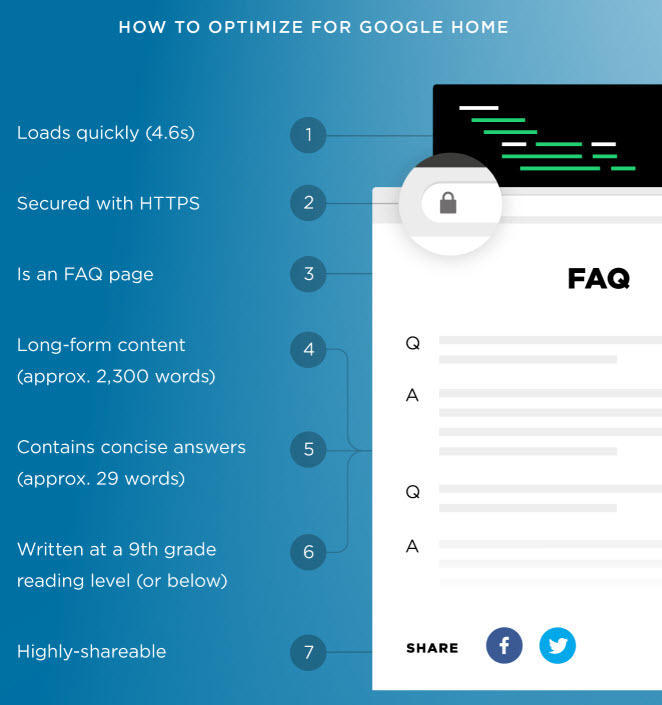 On-page factors that influence voice optimization include page speed, HTTPS security, and being in an FAQ format. <em>Source: Brian Dean, Backlinko.</em>