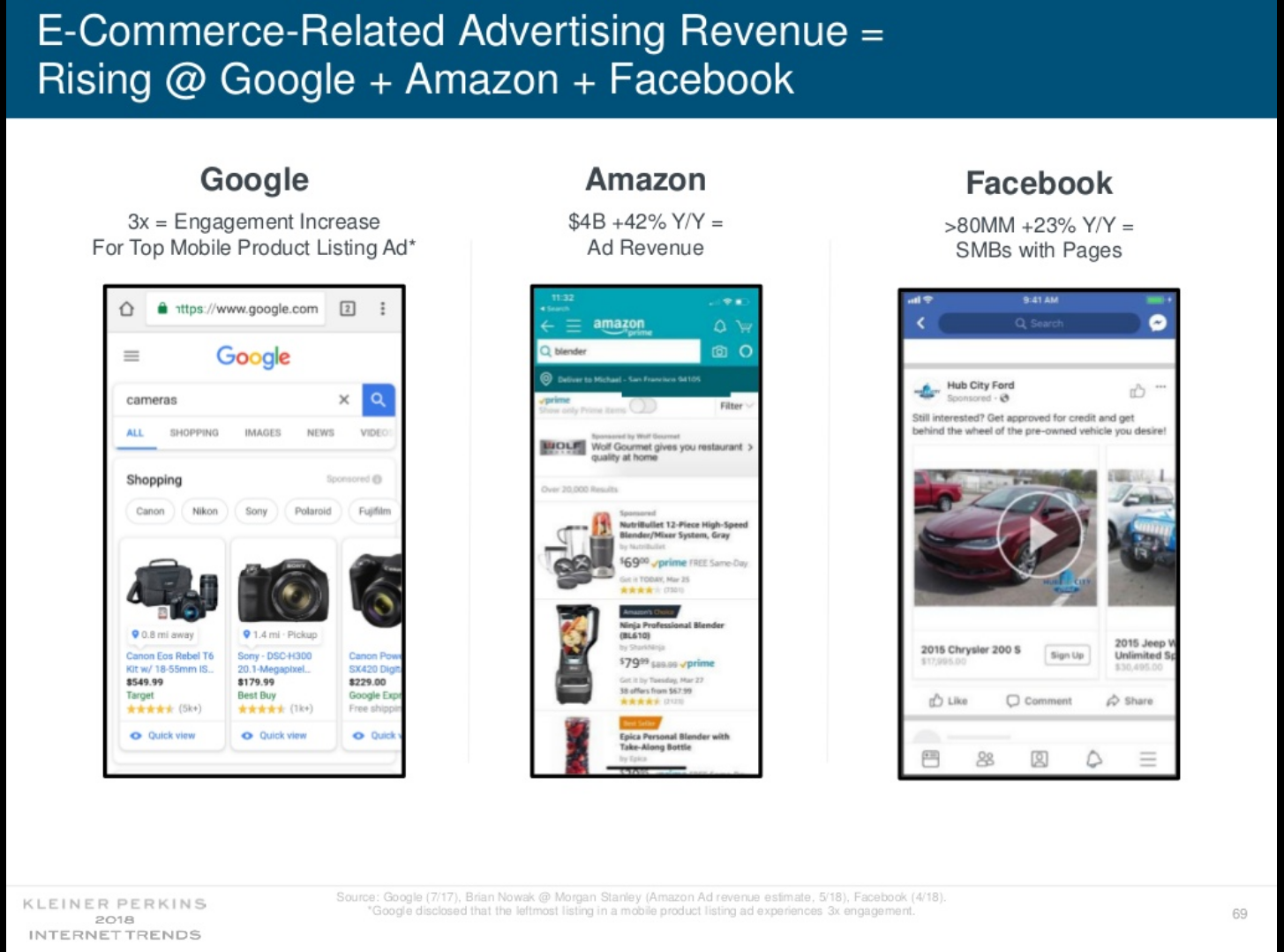 Slide 69 from Kleiner Perkins Caufield & Byers' Internet Trends 2018 report shows the growth in ecommerce-related advertising on each of Google, Amazon, and Facebook. <em>Click image to enlarge.</em>