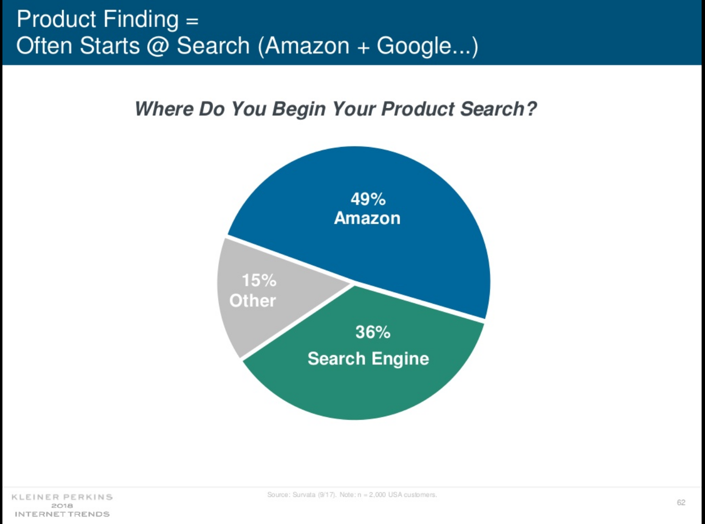Slide 62 from Kleiner Perkins Caufield & Byers' Internet Trends 2018 report suggests that nearly half of U.S. consumers start their product searches on Amazon.