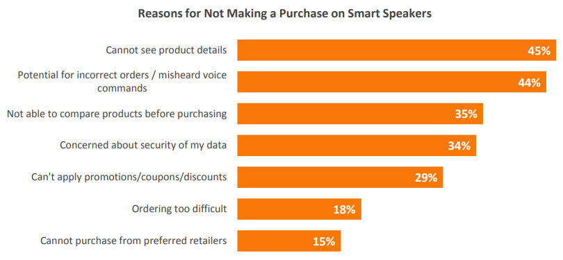U.S. consumers are resistant to complete purchases on smart speakers. The reasons include the inability to see the products (45 percent) and fear of order errors (44 percent). <em>Source: comScore. December 2017.</em>