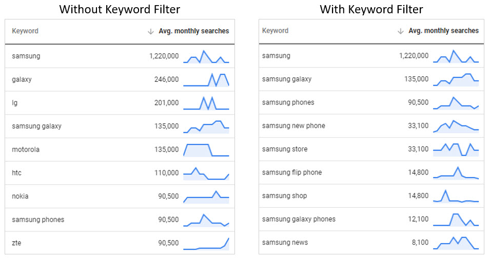 "The keyword set with and without the ""Keyword text"" filter of ""Samsung"" applied."