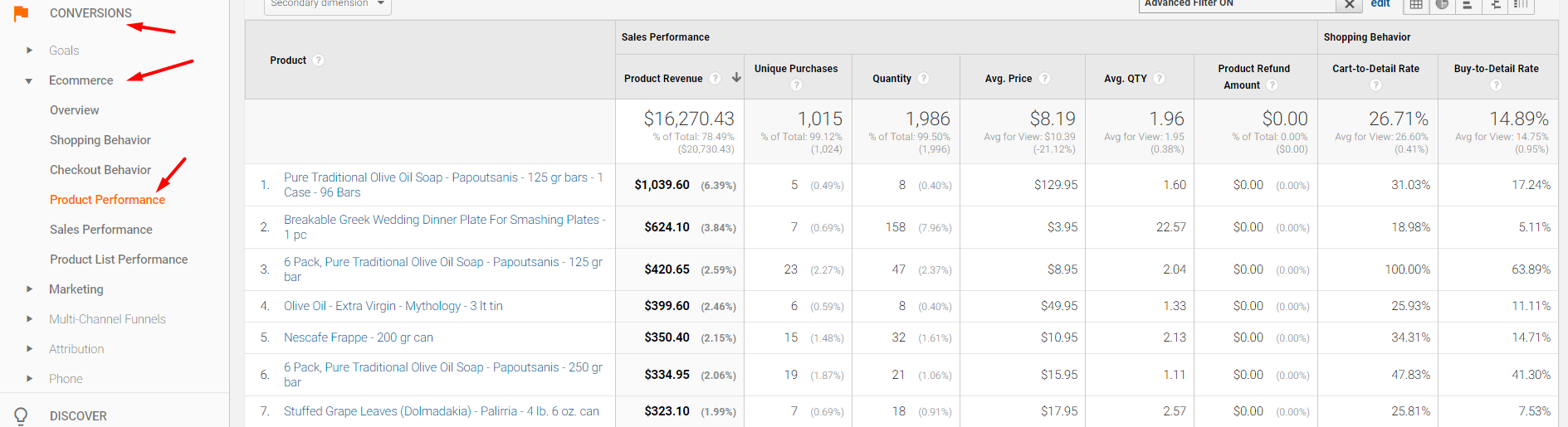 To report sales by product, go to <em>Conversions &gt; Ecommerce &gt; Product Performance</em>.