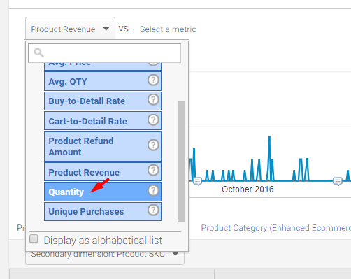 Select Quantity to include that metric in the graph instead of revenue.