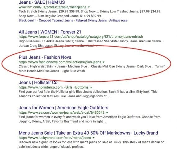 "Fashion Nova ranks number 3 for ""jeans,"" ahead of many larger brands."