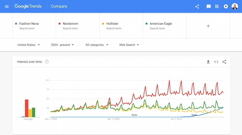 Fashion Nova's searches grew in only four years to catch American Eagle.