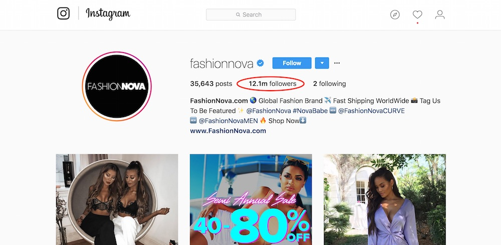 Fashion Nova has 12.1 million followers on Instagram.