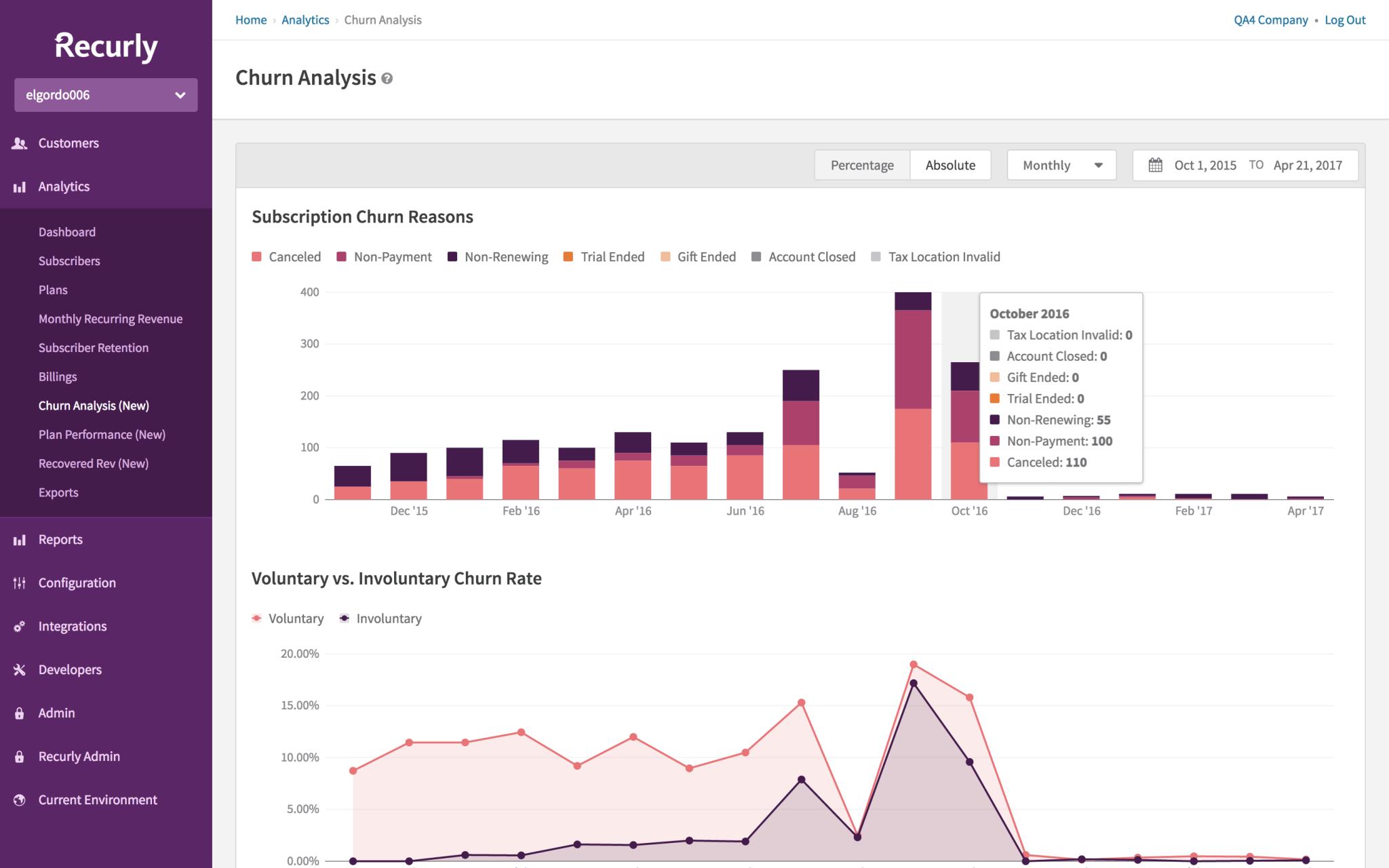 Churn analysis dashboard. <em>(Click to enlarge.)</em>