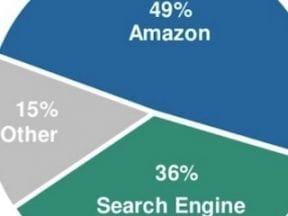 Report: Internet Trends Favor Amazon, Mobile, Social