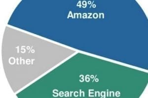 Report: Internet Trends Favor Amazon, Mobile, Social