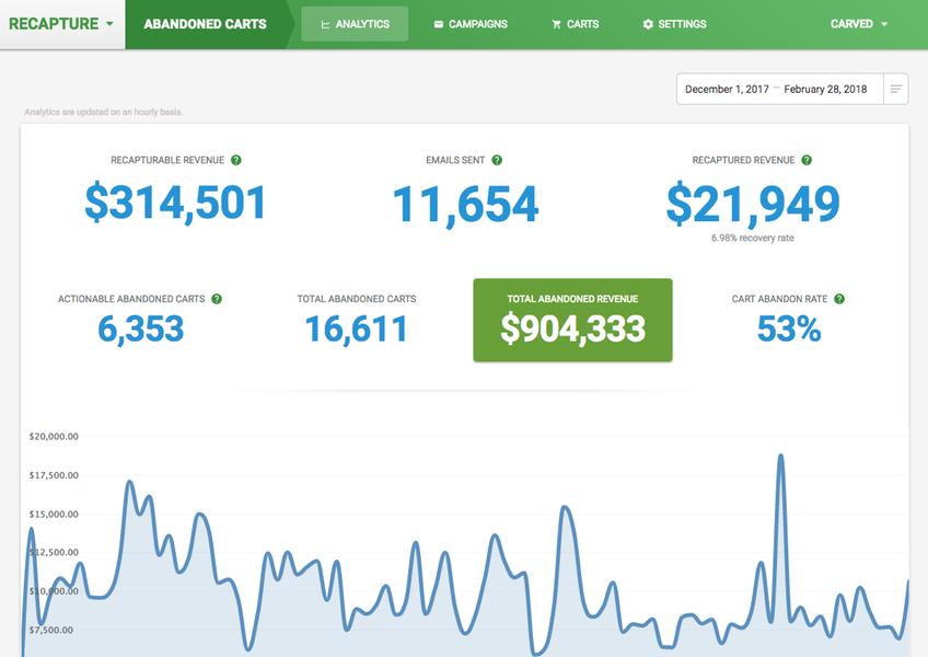 Recapture analytics dashboard. <em>(Click to enlarge.)</em>