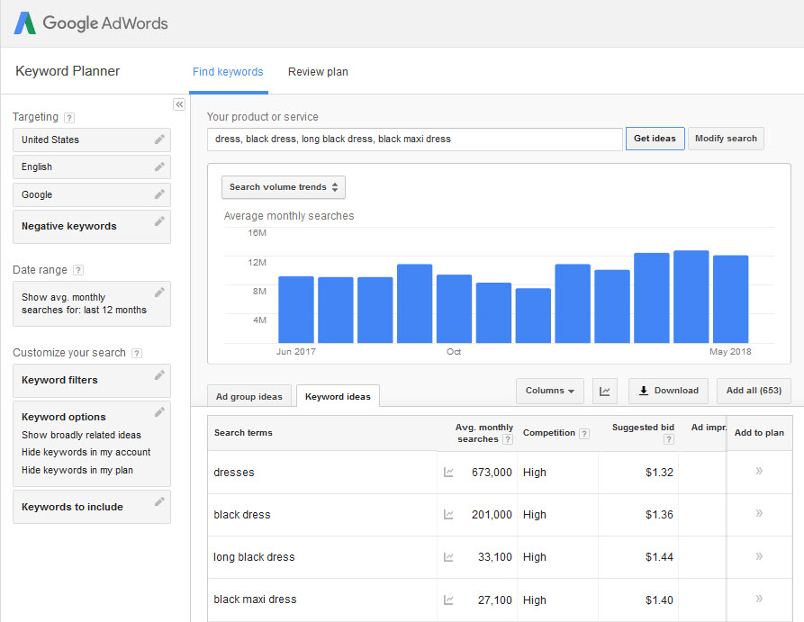 "Google Keyword Planner shows high value for searches related to ""black dress."""