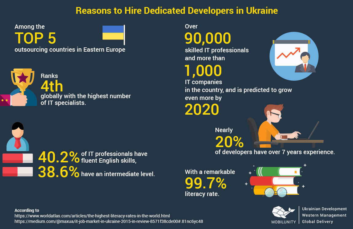 Ukrainian development, western management, and global delivery services.