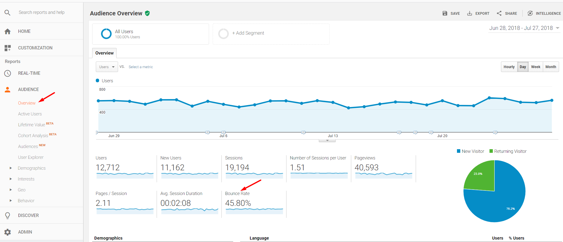 "Google Analytics includes ""Bounce Rate"" in many reports under ""Audience,"" including Audience > Overview."