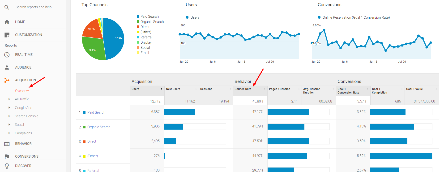 "Bounce Rate is also reported in the ""Acquisition"" reports."