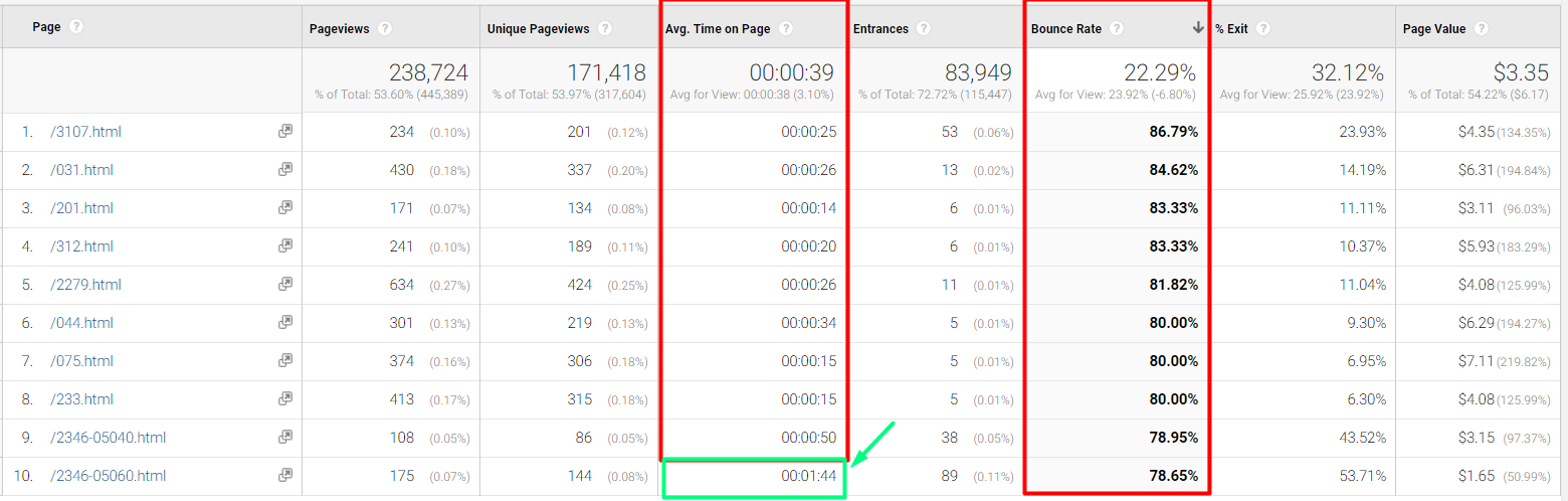 Examples of pages with bounce rates over 50 percent and average time on page less than 1 minute. Page 10 on the list has an Avg. Time on Page of 1:44 (1 minute 44 seconds).