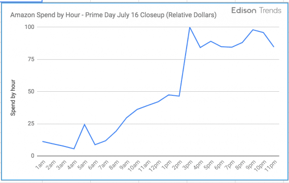 Prime Day hourly sales peaked at approximately $100 million at roughly 3 p.m. Eastern time, July 16. <em>Source: Edison Trends.</em>
