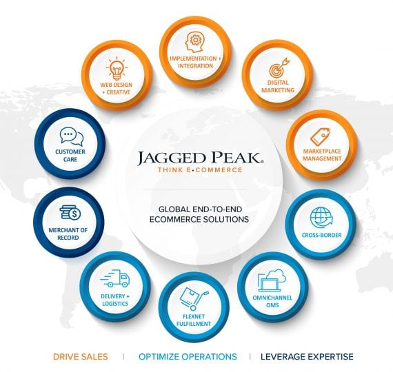 Global end-to-end ecommerce solutions.