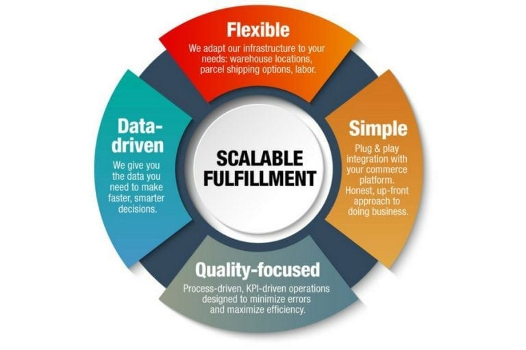 Scalable fulfillment strategy. <em>(Click to enlarge.)</em>
