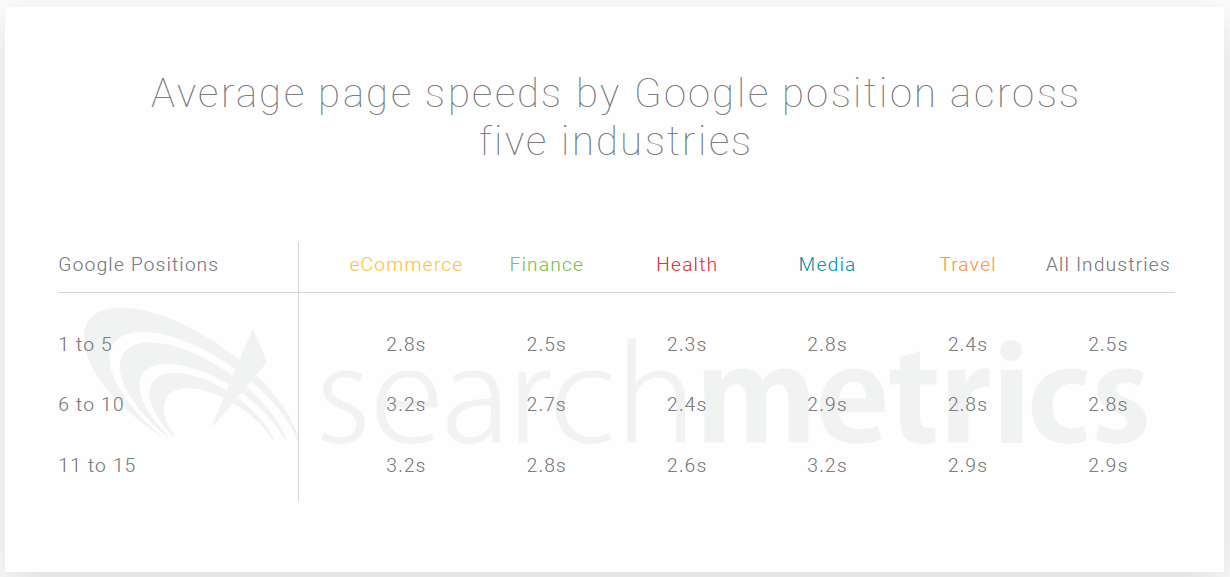 The fastest mobile sites rank the highest. <em>Source: Searchmetrics 2018.</em>