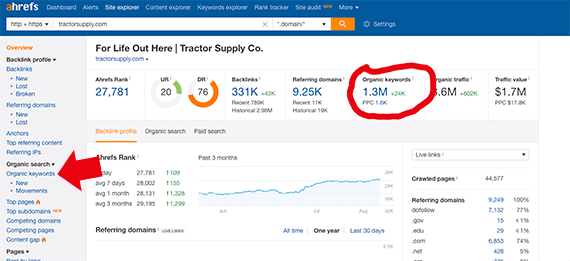 One quick search on Ahrefs and we learn that Tractor Supply ranks for about 1.3 million keywords.