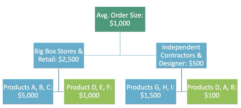 This hypothetical decision tree shows the split between customer types and the products they ordered with the average size. Big box and retail stores have a higher order size ($2,500) especially for products A, B, C ($5,000). Independent contractors and designers have a lower average order size ($500), especially for products D, A, B ($100).