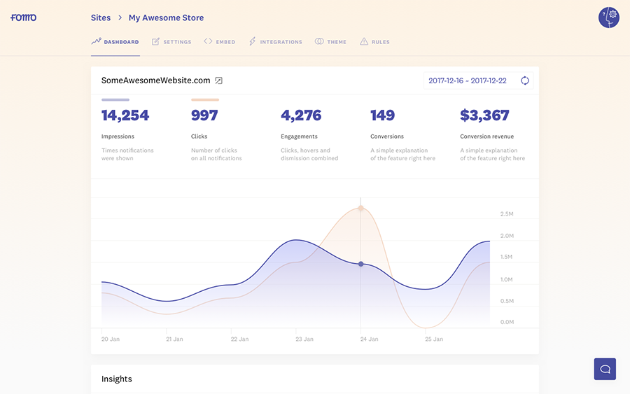 The Fomo admin dashboard. Track performance on your Fomo notifications and discover ROI. <em>(Click to enlarge.)</em>