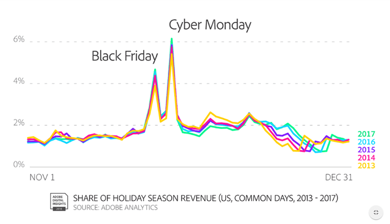 Adobe reported that Black Friday and Cyber Monday are the two top days for retail sales.