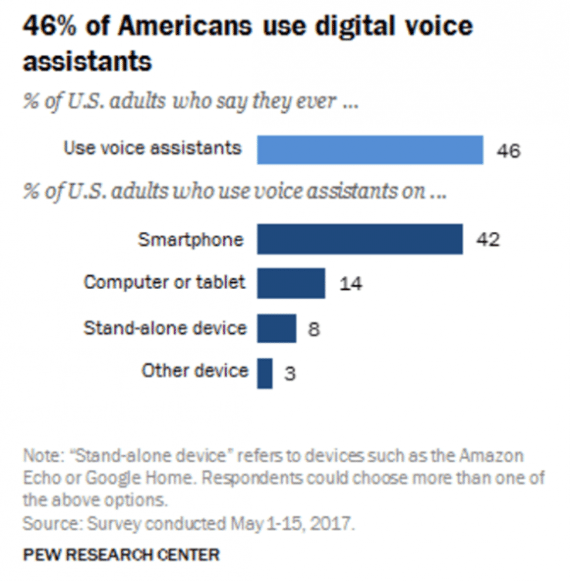Pew Research said in 2017 that about 46 percent of Americans used a digital voice-based assistant.