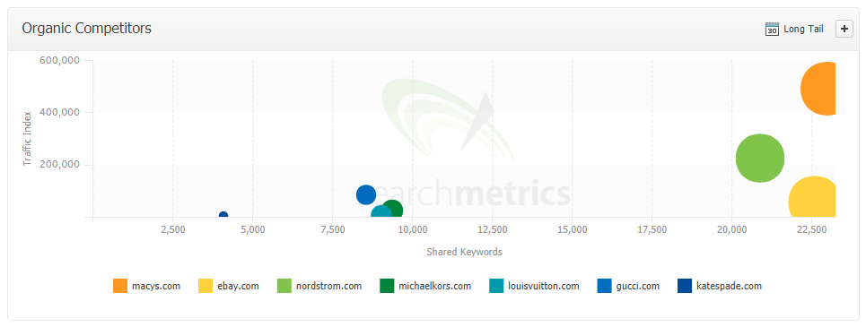 Searchmetrics displays competitors aggregated across all the keywords you rank for.